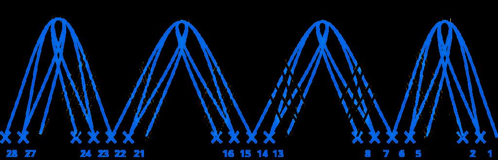 Guimpe - donkerrode tuniek - patroon uitleg